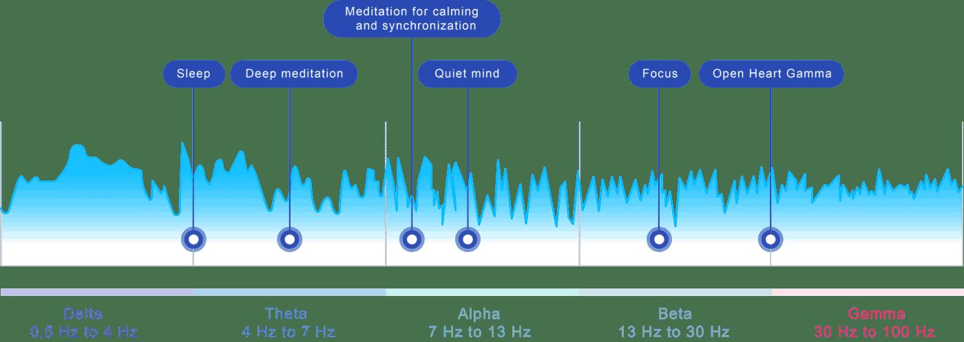 meditation machine,pemf therapy,pemf devices NeoRhythm omnipemf